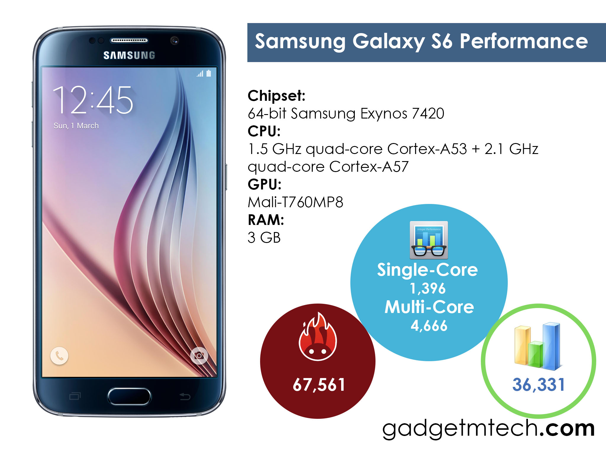 Samsung Galaxy S6 Performance