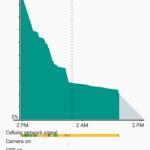 Google Nexus 6P by Huawei Battery Life_2