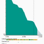 Google Nexus 6P by Huawei Battery Life_5