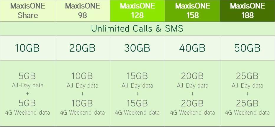 MaxisONE Plan Double Data_2