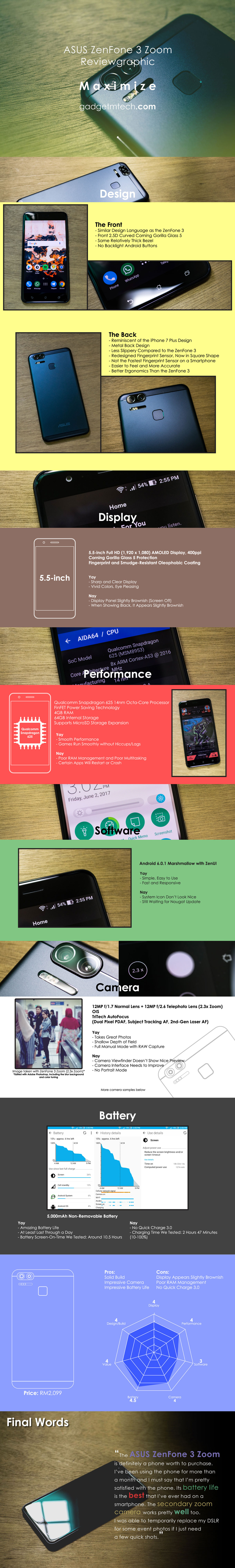 ASUS ZenFone 3 Zoom Reviewgraphic