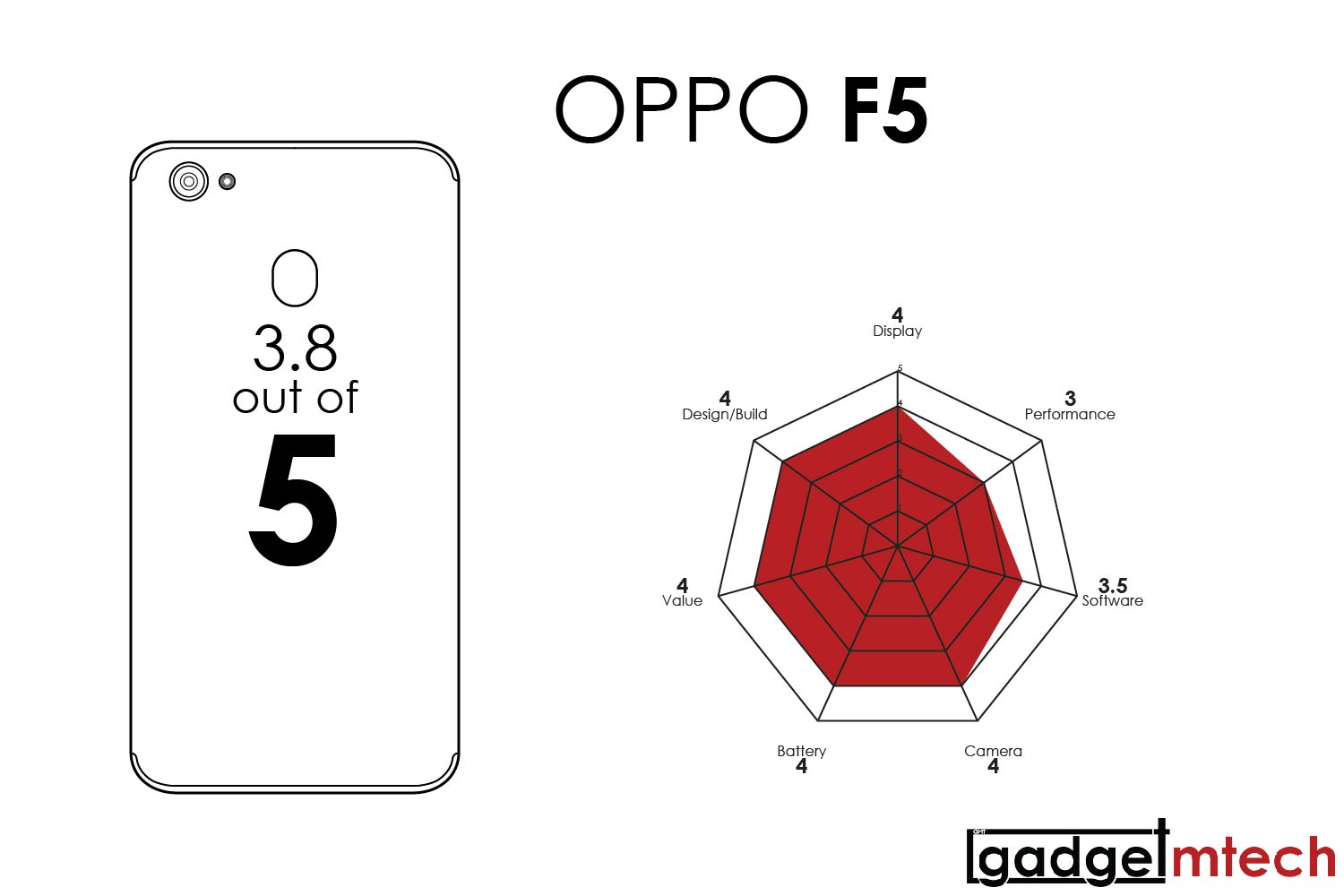 OPPO F5 Review_15